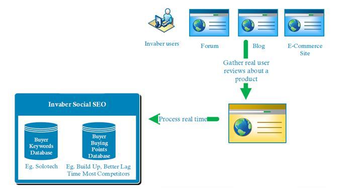 Oppa Digital Marketing - Basics Blogging Search Engine Optimization